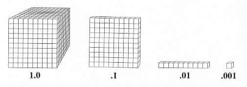 Philosophy and Purpose – Decimal Squares